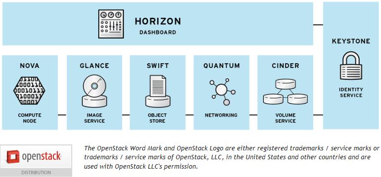 Imagen RHEL OpenStack Platform 2
