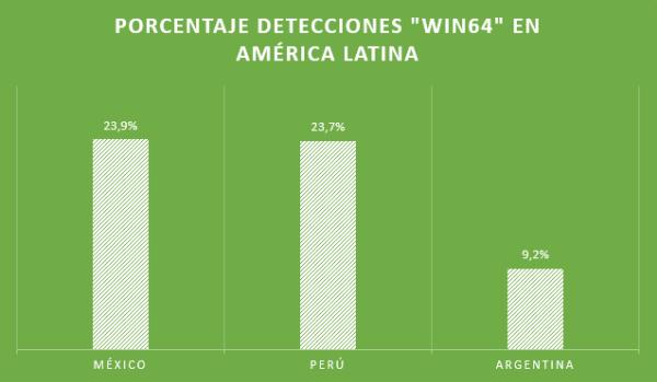 Porcentaje-de-detecciones-de-malware-x64-en-América-Latina