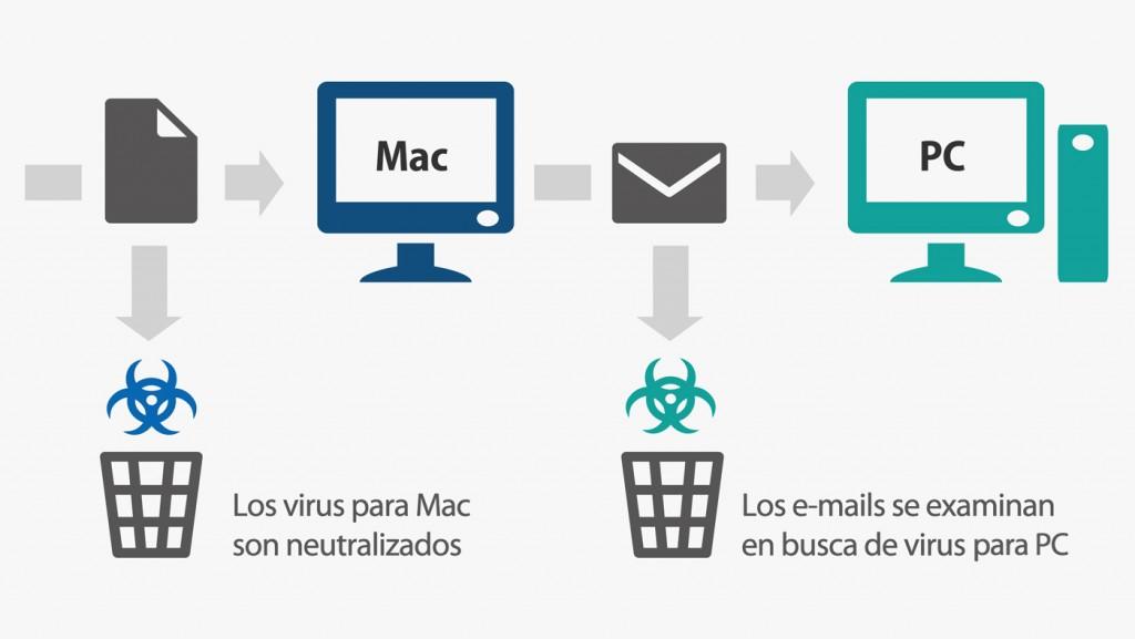 Infografia-GData-MAC-ESok
